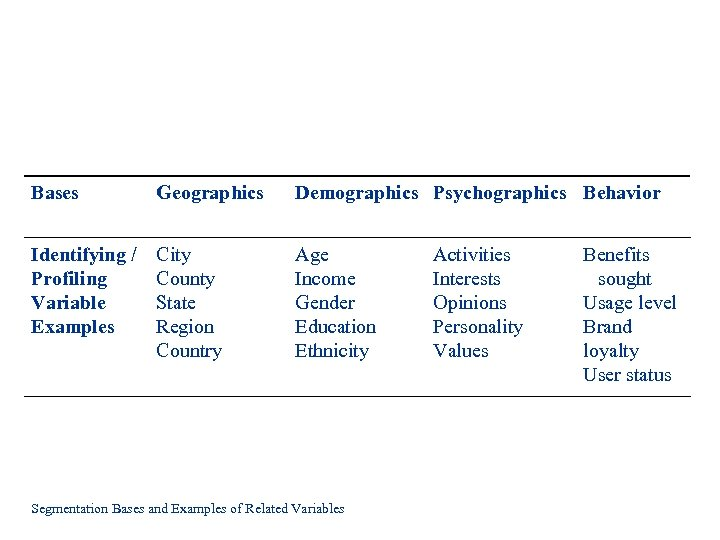Bases Geographics Demographics Psychographics Behavior Identifying / Profiling Variable Examples City County State Region