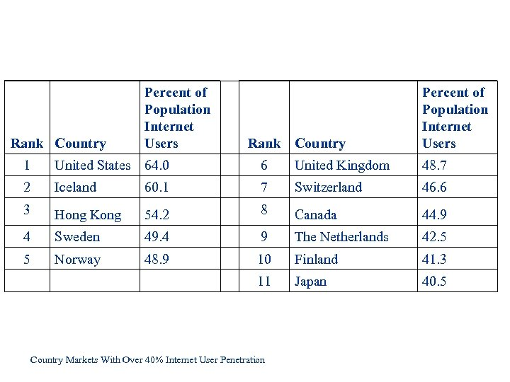 Rank Country Percent of Population Internet Users 1 United States 64. 0 6 United