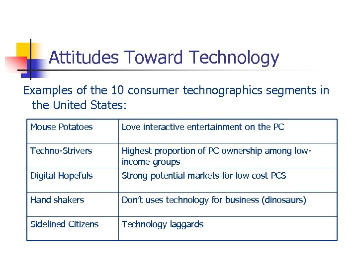 Attitudes Toward Technology Examples of the 10 consumer technographics segments in the United States: