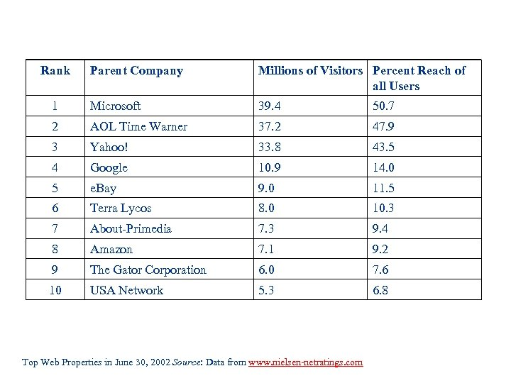 Rank Parent Company Millions of Visitors Percent Reach of all Users 1 Microsoft 39.