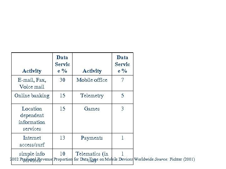 Data Servic e% Activity Data Servic e% E-mail, Fax, Voice mail 30 Mobile office