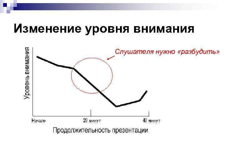 Изменение уровня внимания Слушателя нужно «разбудить»