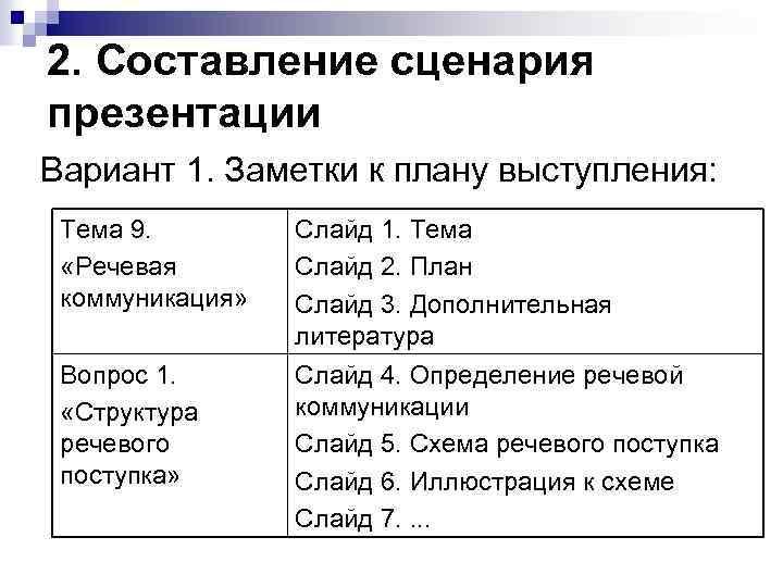 2. Составление сценария презентации Вариант 1. Заметки к плану выступления: Тема 9. «Речевая коммуникация»