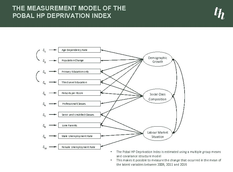 THE MEASUREMENT MODEL OF THE POBAL HP DEPRIVATION INDEX d 1 Age Dependency Rate