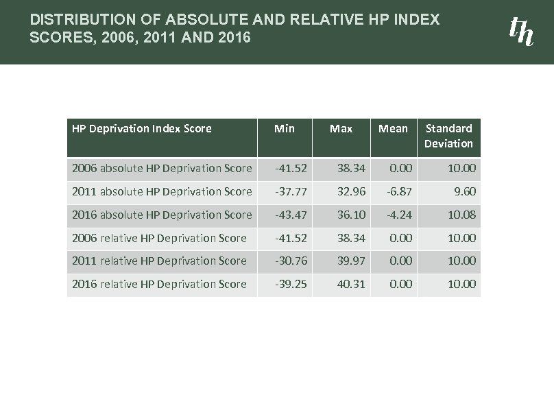 DISTRIBUTION OF ABSOLUTE AND RELATIVE HP INDEX SCORES, 2006, 2011 AND 2016 HP Deprivation