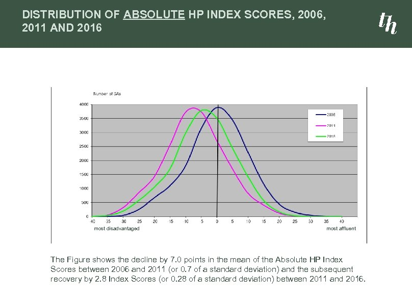 DISTRIBUTION OF ABSOLUTE HP INDEX SCORES, 2006, 2011 AND 2016 most disadvantaged most affluent