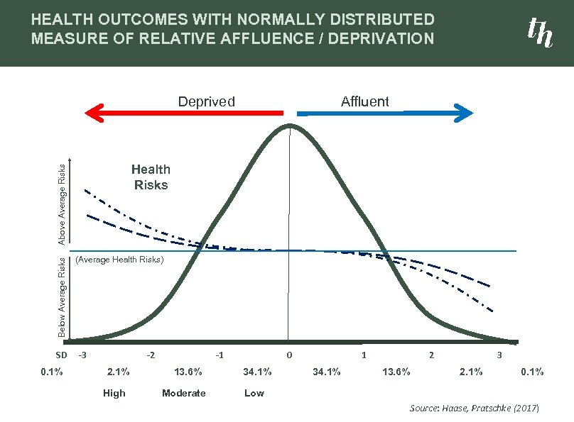 HEALTH OUTCOMES WITH NORMALLY DISTRIBUTED MEASURE OF RELATIVE AFFLUENCE / DEPRIVATION Deprived Health Risks