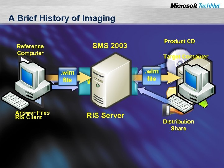 A Brief History of Imaging SMS 2003 Reference Computer Target Computer . wim file