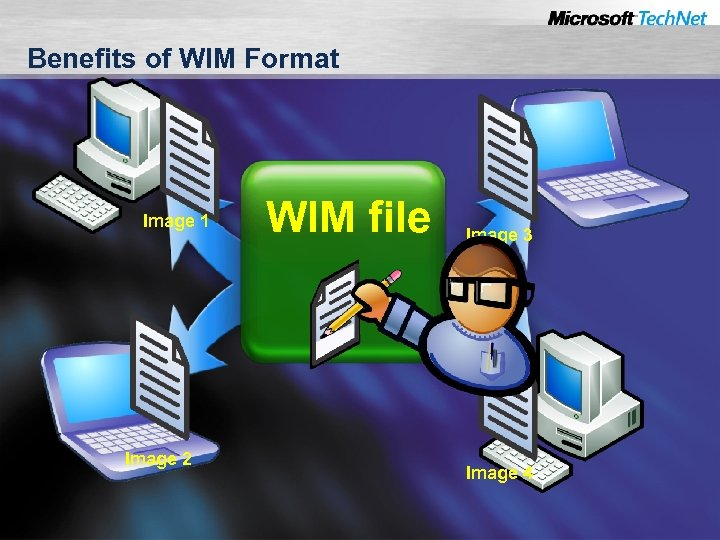 Benefits of WIM Format Image 1 Image 2 WIM file Image 3 Image 4
