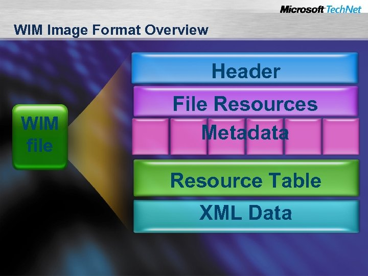 WIM Image Format Overview Header WIM file File Resources Metadata Resource Table XML Data