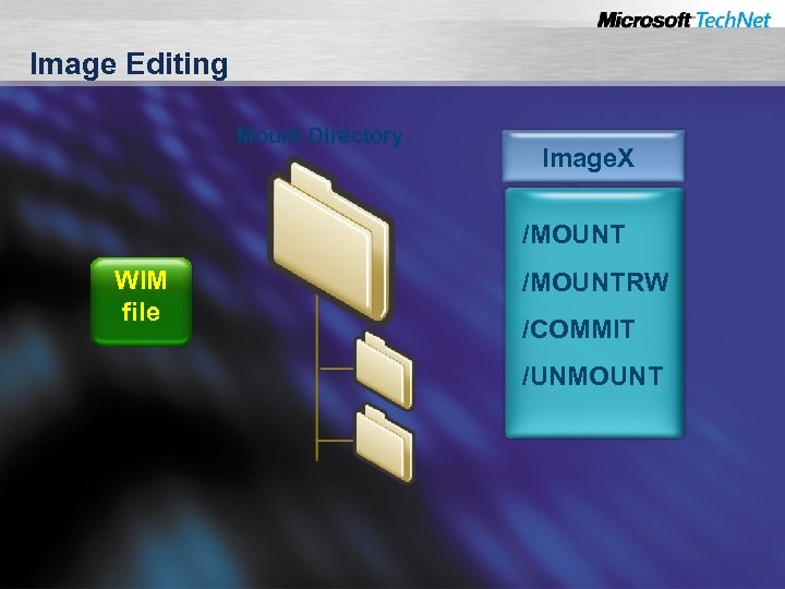 Image Editing Mount Directory Image. X /MOUNT WIM file /MOUNTRW /COMMIT /UNMOUNT