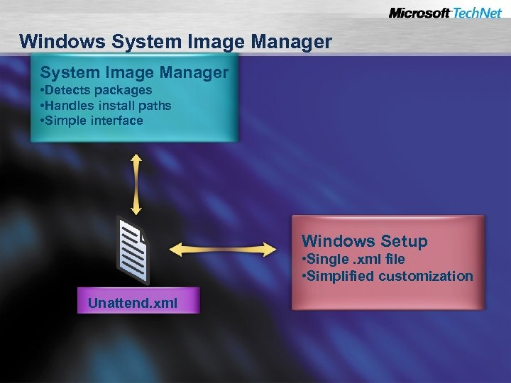 Windows System Image Manager • Detects packages • Handles install paths • Simple interface
