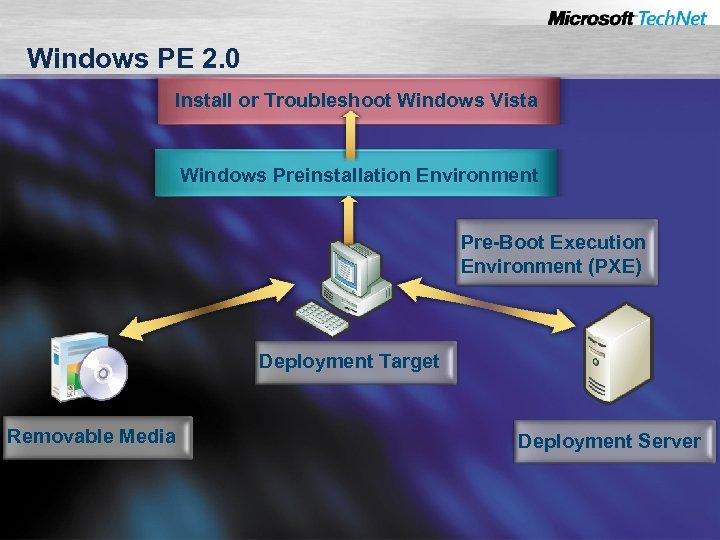 Windows PE 2. 0 Install or Troubleshoot Windows Vista Windows Preinstallation Environment Pre-Boot Execution