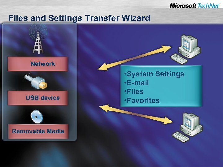 Files and Settings Transfer Wizard Network USB device Removable Media • System Settings •