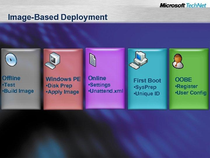 Image-Based Deployment Offline • Test • Build Image Windows PE • Disk Prep •