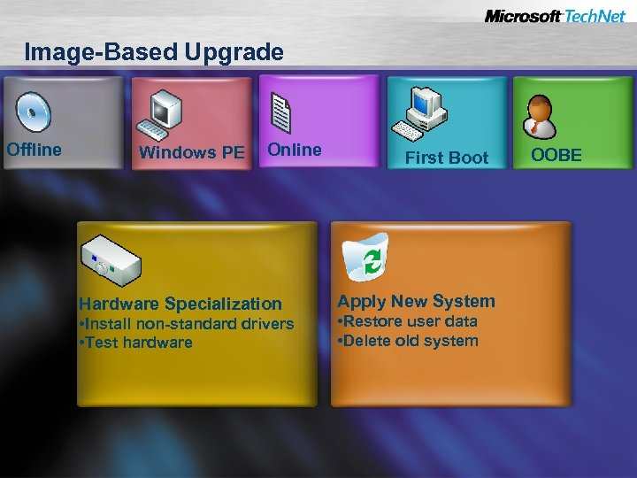 Image-Based Upgrade Offline Windows PE Online Hardware Specialization • Install non-standard drivers • Test