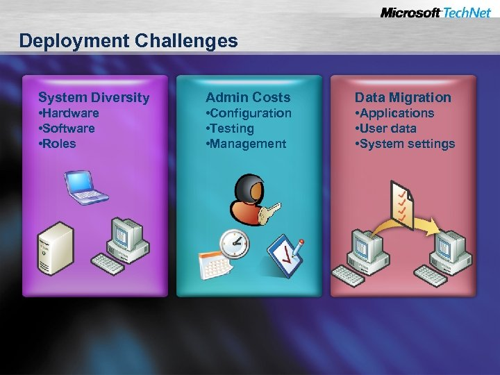 Deployment Challenges System Diversity Admin Costs Data Migration • Hardware • Software • Roles