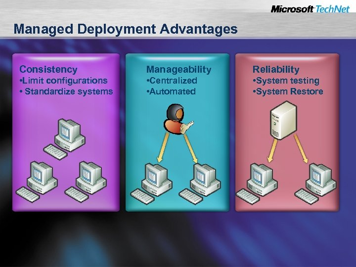 Managed Deployment Advantages Consistency Manageability Reliability • Limit configurations • Standardize systems • Centralized