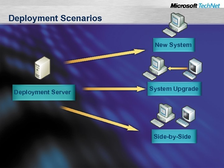 Deployment Scenarios New System Deployment Server System Upgrade Side-by-Side