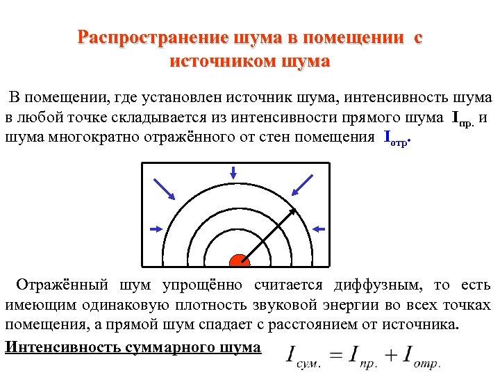 Распространение шума в помещении с источником шума В помещении, где установлен источник шума, интенсивность