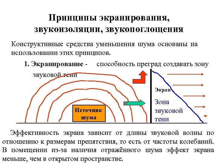Принципы экранирования, звукоизоляции, звукопоглощения Конструктивные средства уменьшения шума основаны на использовании этих принципов. 1.