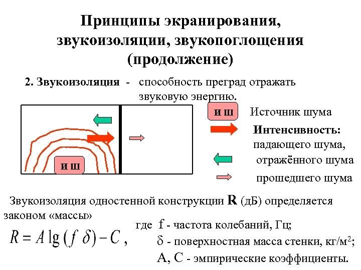 Принципы экранирования, звукоизоляции, звукопоглощения (продолжение) 2. Звукоизоляция - способность преград отражать звуковую энергию. Источник
