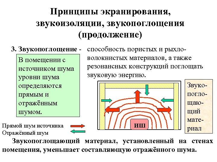 Принципы экранирования, звукоизоляции, звукопоглощения (продолжение) 3. Звукопоглощение В помещении с источником шума уровни шума