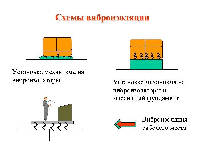 Схемы виброизоляции Установка механизма на виброизоляторы и массивный фундамент Виброизоляция рабочего места