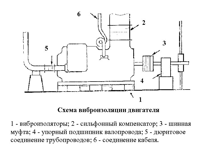 6 2 3 5 4 1 Схема виброизоляции двигателя 1 - виброизоляторы; 2 -