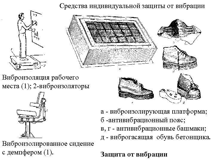 Средства индивидуальной защиты от вибрации Виброизоляция рабочего места (1); 2 -виброизоляторы а - виброизолирующая