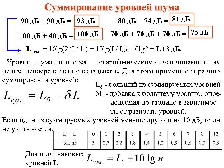Суммирование уровней шума 90 д. Б + 90 д. Б = 93 д. Б