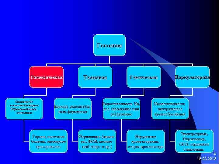 Гипоксия Гипоксическая Снижение О 2 во вдыхаемом воздухе Нарушение альвеол. вентиляции Тканевая Блокада окислительных