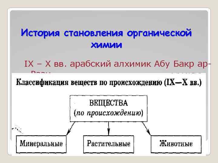 История становления органической химии IX – X вв. арабский алхимик Абу Бакр ар. Рази