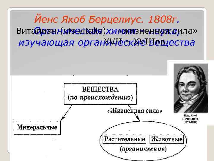 Йенс Якоб Берцелиус. 1808 г. Витализм (vis vitalis)химия – наука, Органическая – «жизненная сила»