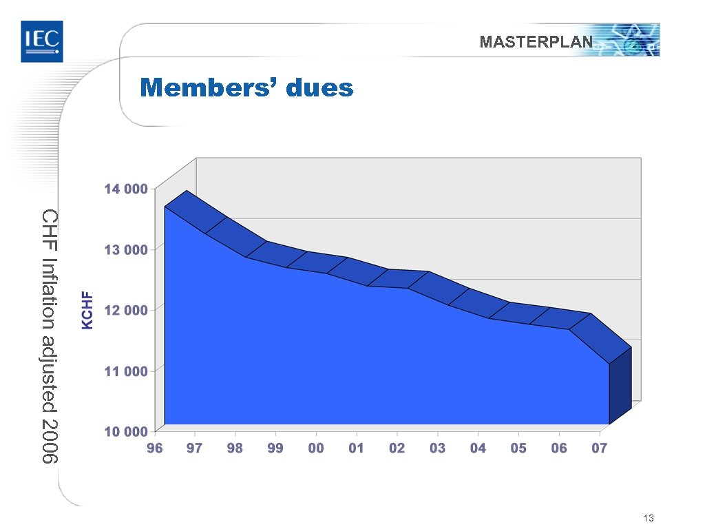 MASTERPLAN Members' dues CHF Inflation adjusted 2006 13