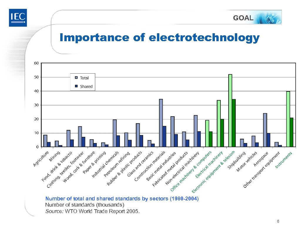 GOAL Importance of electrotechnology Number of total and shared standards by sectors (1980 -2004)