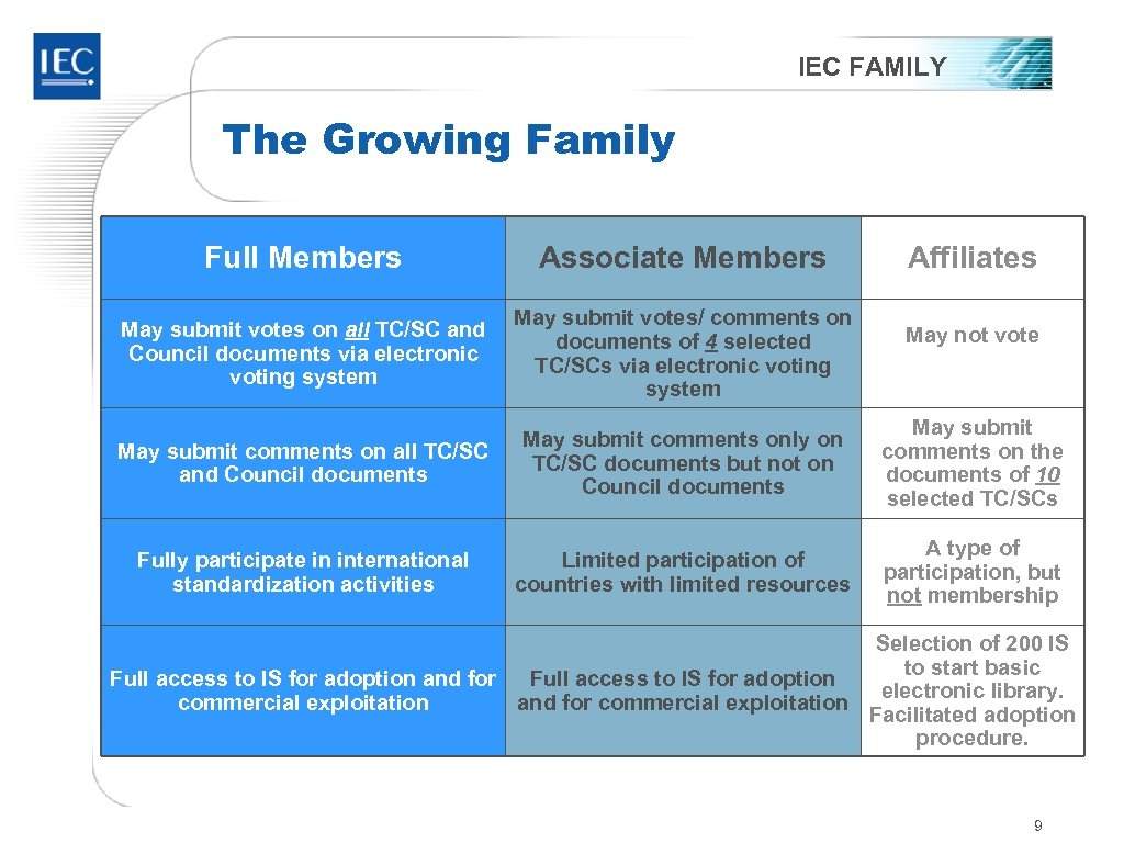 IEC FAMILY The Growing Family Full Members Associate Members Affiliates May submit votes on