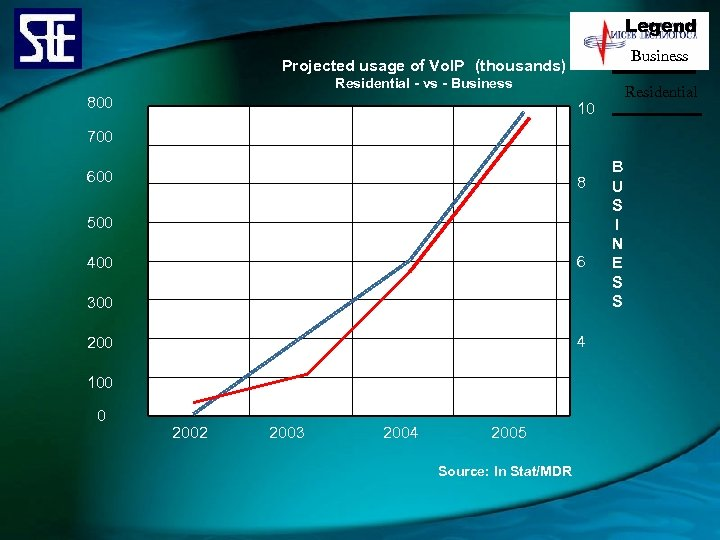 Legend Business Projected usage of Vo. IP (thousands) Residential - vs - Business 800