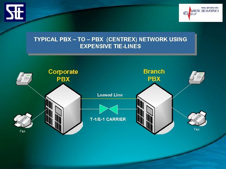 TYPICAL PBX – TO – PBX (CENTREX) NETWORK USING EXPENSIVE TIE-LINES Branch PBX Corporate