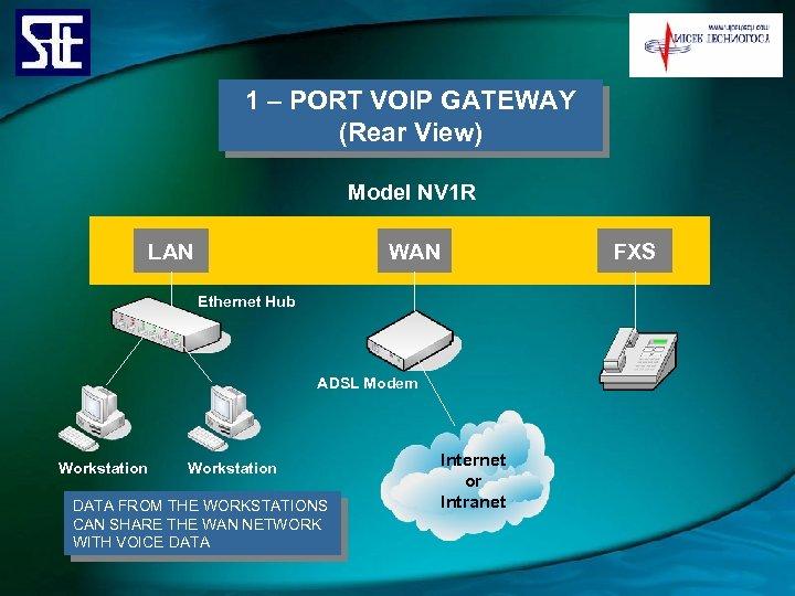 1 – PORT VOIP GATEWAY (Rear View) Model NV 1 R LAN WAN Ethernet