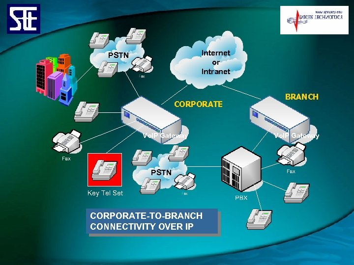 Internet or Intranet PSTN CORPORATE Vo. IP Gateway PSTN Key Tel Set CORPORATE-TO-BRANCH CONNECTIVITY