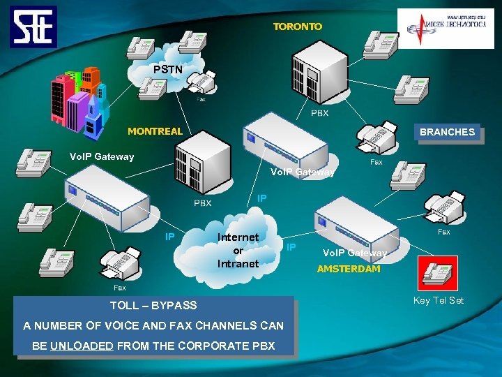 TORONTO PSTN MONTREAL BRANCHES Vo. IP Gateway IP IP Internet or Intranet TOLL –