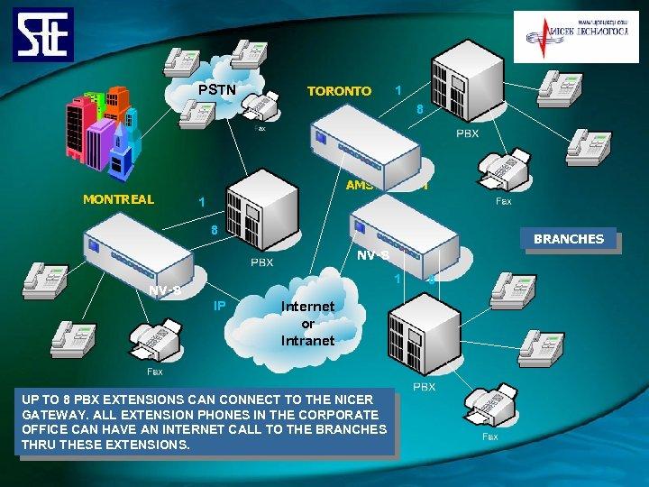 PSTN TORONTO 1 8 MONTREAL AMSTERDAM 1 8 BRANCHES NV-8 1 NV-8 IP Internet