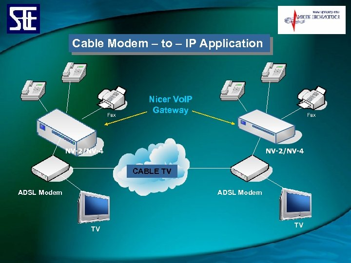 Cable Modem – to – IP Application Nicer Vo. IP Gateway NV-2/NV-4 CABLE TV