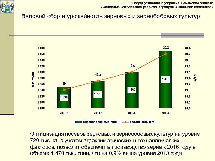 Государственная программа Тюменской области «Основные направления развития агропромышленного комплекса» Валовой сбор и урожайность зерновых