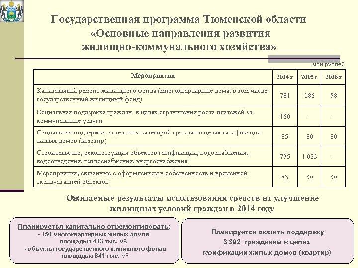 Государственная программа Тюменской области «Основные направления развития жилищно-коммунального хозяйства» млн рублей Мероприятия 2014 г