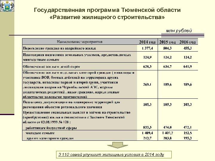 Государственная программа Тюменской области «Развитие жилищного строительства» млн рублей 3 110 семей улучшит жилищные