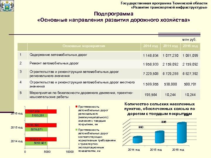 Государственная программа Тюменской области «Развитие транспортной инфраструктуры» Подпрограмма «Основные направления развития дорожного хозяйства» млн