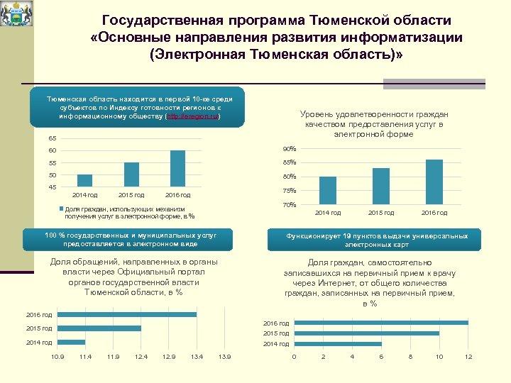 Государственная программа Тюменской области «Основные направления развития информатизации (Электронная Тюменская область)» Тюменская область находится