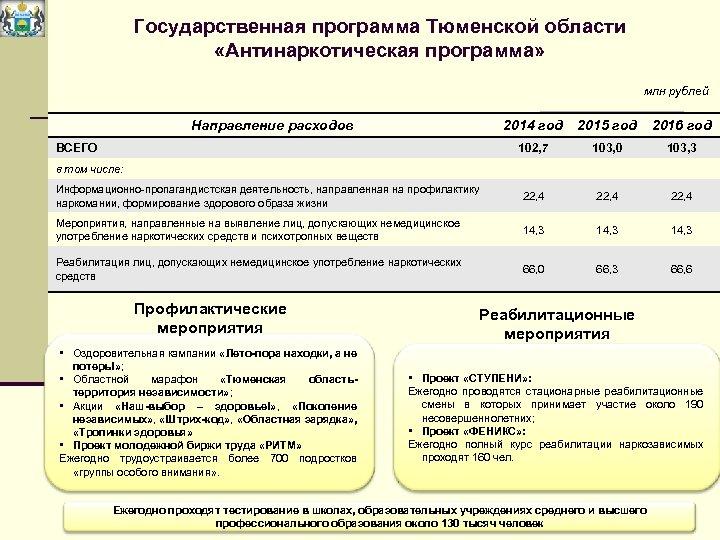 Государственная программа Тюменской области «Антинаркотическая программа» млн рублей Направление расходов 2014 год 2015 год